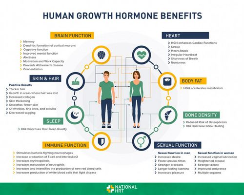 Growth Hormone injection
